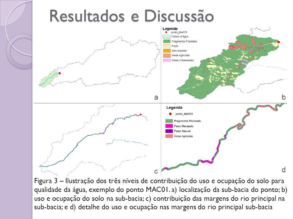 Metodologia Para o desenvolvimento desta etapa foi necessária a criação de três mapas temáticos no software ARCVIEW 3.2.a: Mapa de Ocorrência da água subterrânea; Mapa de litologia da zona não saturada; Mapa de profundidade do lençol freático;