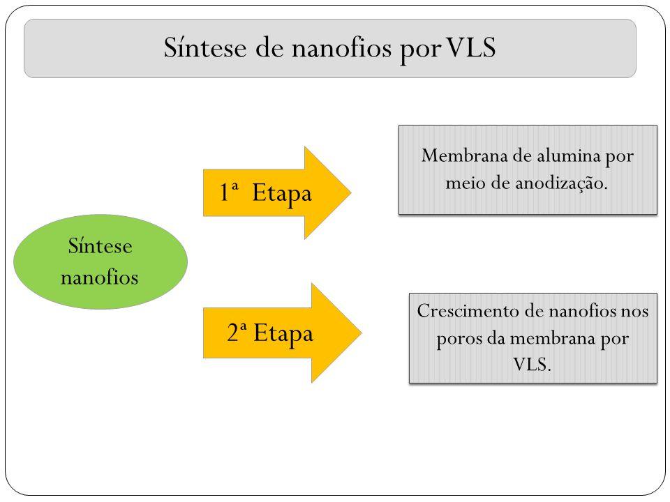 Síntese de nanofios por VLS Membrana de alumina por meio de anodização. Crescimento de nanofios nos poros da membrana por VLS. 1ª Etapa 2ª Etapa Sínte