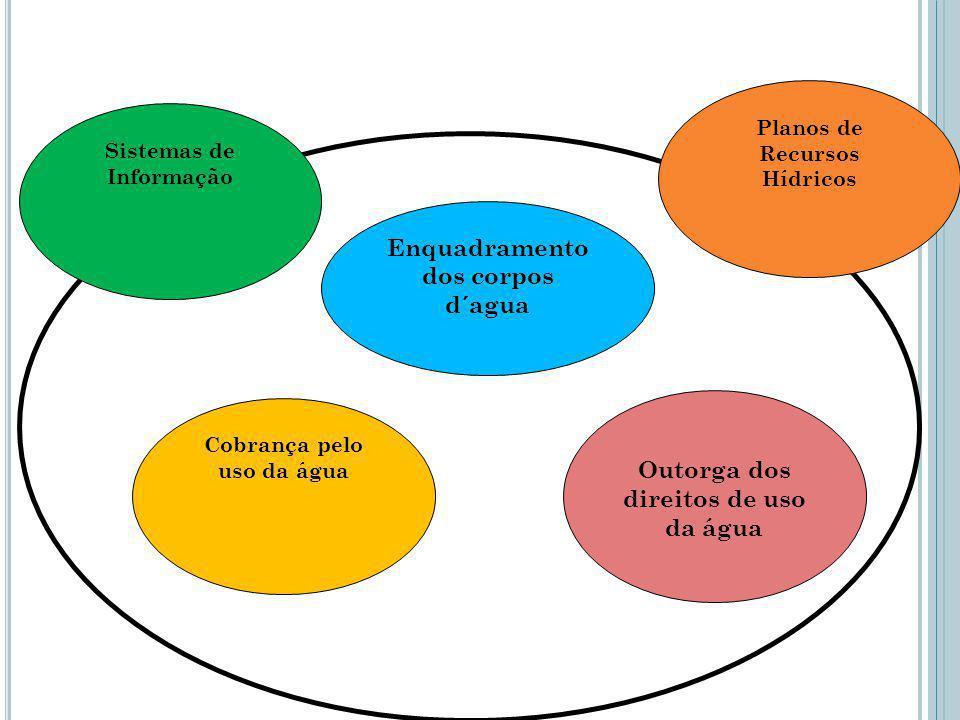 Enquadramento dos corpos d´agua Outorga dos direitos de uso da água Cobrança pelo uso da água Planos de Recursos Hídricos Sistemas de Informação