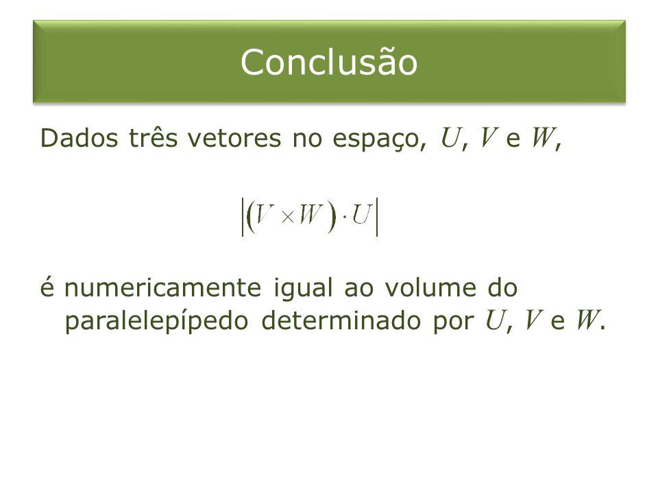 Conclusão Dados três vetores no espaço, U, V e W, é numericamente igual ao volume do paralelepípedo determinado por U, V e W.