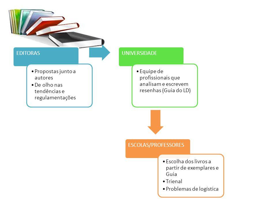 EDITORAS Propostas junto a autores De olho nas tendências e regulamentações UNIVERSIDADE Equipe de profissionais que analisam e escrevem resenhas (Gui