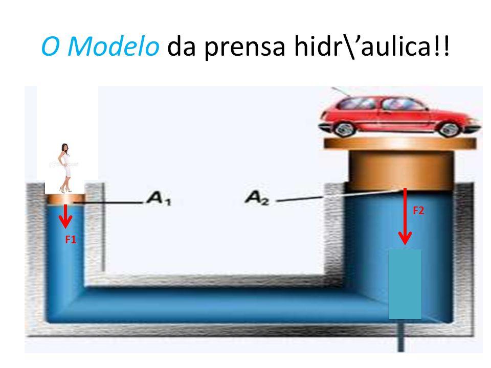 O Modelo da prensa hidr\aulica!! F1 F2