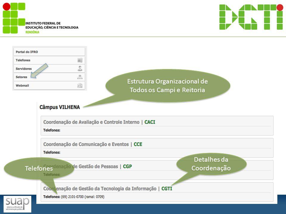Coordenação Estrutura Organizacional Servidores vínculados Telefones do setor