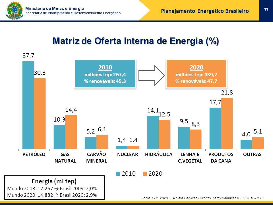 Ministério de Minas e Energia Secretaria de Planejamento e Desenvolvimento Energético Matriz de Oferta Interna de Energia (%) Planejamento Energético Brasileiro 11 Energia (mi tep) Mundo 2008: 12.267 Brasil 2009: 2,0% Mundo 2020: 14.882 Brasil 2020: 2,9% Fonte: PDE 2020, IEA Data Services - World Energy Balances e IEO 2010/DOE 2010 milhões tep: 267,4 % renováveis: 45,3 2010 milhões tep: 267,4 % renováveis: 45,3 2020 milhões tep: 439,7 % renováveis: 47,7 2020 milhões tep: 439,7 % renováveis: 47,7