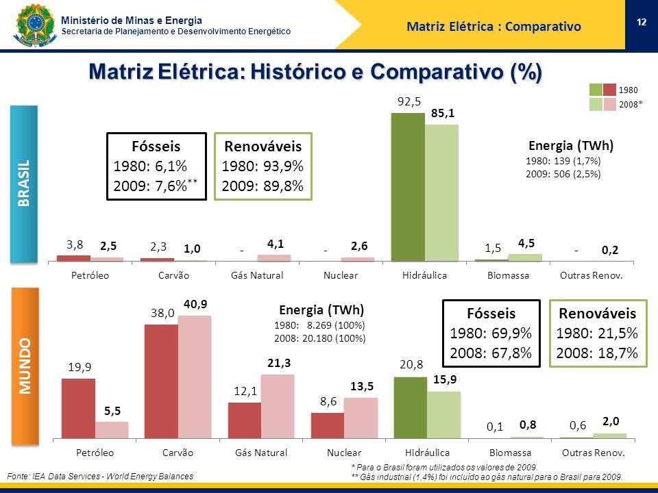 Ministério de Minas e Energia Secretaria de Planejamento e Desenvolvimento Energético Matriz Elétrica: Histórico e Comparativo (%) Fonte: IEA Data Services - World Energy Balances 12 Matriz Elétrica : Comparativo BRASIL MUNDO Renováveis 1980: 21,5% 2008: 18,7% Fósseis 1980: 69,9% 2008: 67,8% Renováveis 1980: 93,9% 2009: 89,8% Fósseis 1980: 6,1% 2009: 7,6% ** 1980 2008* * Para o Brasil foram utilizados os valores de 2009.