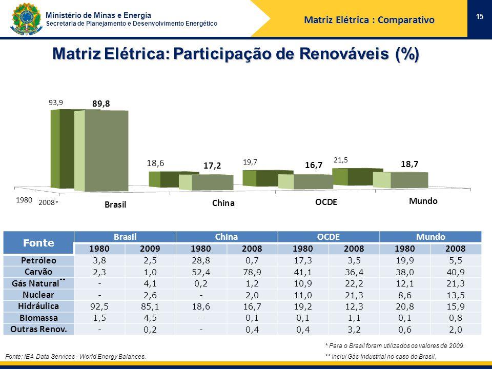 Ministério de Minas e Energia Secretaria de Planejamento e Desenvolvimento Energético Matriz Elétrica: Participação de Renováveis (%) Fonte: IEA Data Services - World Energy Balances.