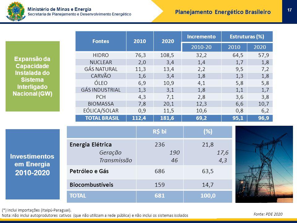 Ministério de Minas e Energia Secretaria de Planejamento e Desenvolvimento Energético Expansão da Capacidade Instalada do Sistema Interligado Nacional (GW) Fonte: PDE 2020 (*) Inclui importações (Itaipú-Paraguai).