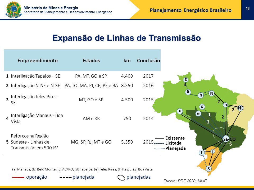 Ministério de Minas e Energia Secretaria de Planejamento e Desenvolvimento Energético Expansão de Linhas de Transmissão EmpreendimentoEstadoskmConclusão 1Interligação Tapajós – SEPA, MT, GO e SP4.4002017 2Interligação N-NE e N-SEPA, TO, MA, PI, CE, PE e BA8.3502016 3 Interligação Teles Pires - SE MT, GO e SP4.5002015 4 Interligação Manaus - Boa Vista AM e RR7502014 5 Reforços na Região Sudeste - Linhas de Transmissão em 500 kV MG, SP, RJ, MT e GO5.3502015 (a) Manaus, (b) Belo Monte, (c) AC/RO, (d) Tapajós, (e) Teles Pires, (f) Itaipu, (g) Boa Vista planejadasplanejadaoperação Fuente: PDE 2020, MME 18 5 3 1 2 4 a 2 2 c N b S NE e d f h g SE-CO i Existente Licitada Planejada Planejamento Energético Brasileiro