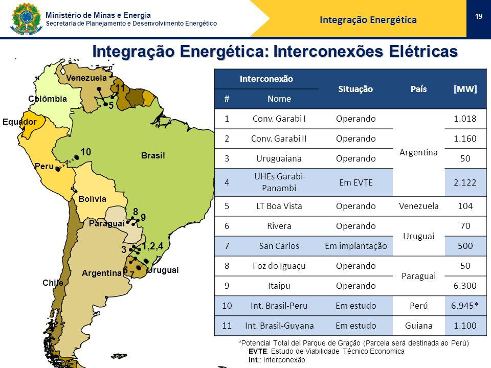 Ministério de Minas e Energia Secretaria de Planejamento e Desenvolvimento Energético 19 Integração Energética: Interconexões Elétricas Brasil Argentina Colômbia Venezuela Bolívia Uruguai Paraguai Equador Chile 5 1,2,4 3 6 8 9 Peru 10 7 11 *Potencial Total del Parque de Gração (Parcela será destinada ao Perú) EVTE: Estudo de Viabilidade Técnico Economica Int.: Interconexão Interconexão SituaçãoPaís[MW] #Nome 1Conv.