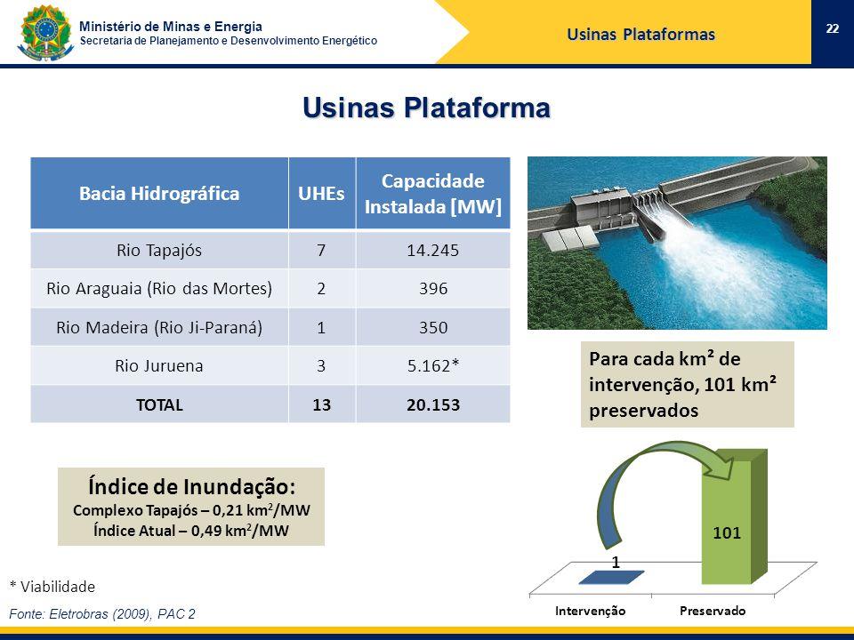 Ministério de Minas e Energia Secretaria de Planejamento e Desenvolvimento Energético Fonte: Eletrobras (2009), PAC 2 Bacia HidrográficaUHEs Capacidade Instalada [MW] Rio Tapajós714.245 Rio Araguaia (Rio das Mortes)2396 Rio Madeira (Rio Ji-Paraná)1350 Rio Juruena35.162* TOTAL1320.153 Índice de Inundação: Complexo Tapajós – 0,21 km 2 /MW Índice Atual – 0,49 km 2 /MW Usinas Plataforma 22 * Viabilidade Para cada km² de intervenção, 101 km² preservados Usinas Plataformas