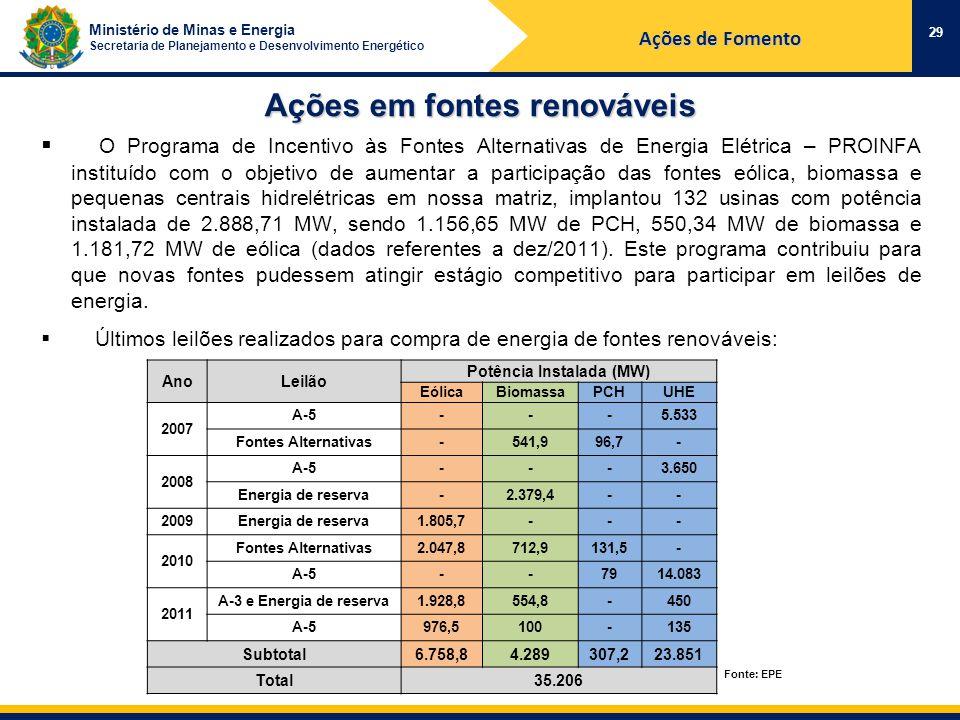 Ministério de Minas e Energia Secretaria de Planejamento e Desenvolvimento Energético Ações em fontes renováveis 29 Ações de Fomento O Programa de Incentivo às Fontes Alternativas de Energia Elétrica – PROINFA instituído com o objetivo de aumentar a participação das fontes eólica, biomassa e pequenas centrais hidrelétricas em nossa matriz, implantou 132 usinas com potência instalada de 2.888,71 MW, sendo 1.156,65 MW de PCH, 550,34 MW de biomassa e 1.181,72 MW de eólica (dados referentes a dez/2011).