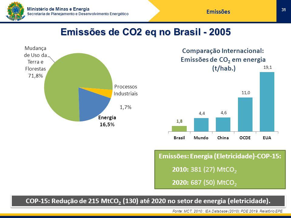 Ministério de Minas e Energia Secretaria de Planejamento e Desenvolvimento Energético Emissões de CO2 eq no Brasil - 2005 31 Fonte: MCT, 2010 ; IEA Database (2010); PDE 2019, Relatório EPE Emissões: Energia (Eletricidade)-COP-15: 2010: 381 (27) MtCO 2 2020: 687 (50) MtCO 2 COP-15: Redução de 215 MtCO 2 (130) até 2020 no setor de energia (eletricidade).