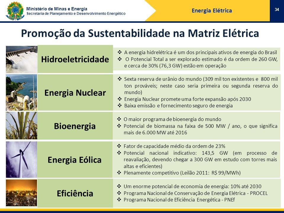 Ministério de Minas e Energia Secretaria de Planejamento e Desenvolvimento Energético Um enorme potencial de economia de energia: 10% até 2030 Programa Nacional de Conservação de Energia Elétrica - PROCEL Programa Nacional de Eficiência Energética - PNEf Fator de capacidade médio da ordem de 23% Potencial nacional indicativo: 143,5 GW (em processo de reavaliação, devendo chegar a 300 GW em estudo com torres mais altas e eficientes) Plenamente competitivo (Leilão 2011: R$ 99/MWh) O maior programa de bioenergia do mundo Potencial de biomassa na faixa de 500 MW / ano, o que significa mais de 6.000 MW até 2016 Sexta reserva de urânio do mundo (309 mil ton existentes e 800 mil ton prováveis; neste caso seria primeira ou segunda reserva do mundo) Energia Nuclear promete uma forte expansão após 2030 Baixa emissão e fornecimento seguro de energia A energia hidrelétrica é um dos principais ativos de energia do Brasil O Potencial Total a ser explorado estimado é da ordem de 260 GW, e cerca de 30% (76,3 GW) estão em operação 34 Promoção da Sustentabilidade na Matriz Elétrica Energia Elétrica Hidroeletricidade Energia Nuclear Bioenergia Energia Eólica Eficiência