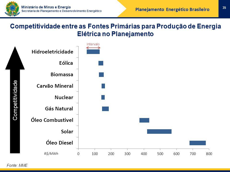 Ministério de Minas e Energia Secretaria de Planejamento e Desenvolvimento Energético Competitividade entre as Fontes Primárias para Produção de Energia Elétrica no Planejamento Planejamento Energético Brasileiro Fonte: MME 35 Competitividade Intervalo