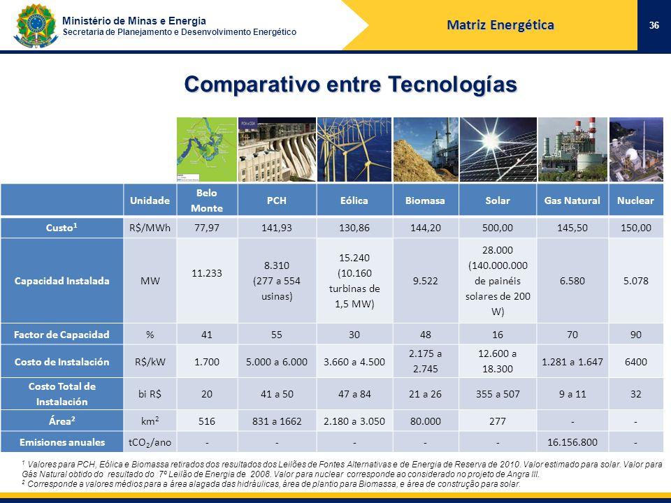 Ministério de Minas e Energia Secretaria de Planejamento e Desenvolvimento Energético Unidade Belo Monte PCHEólicaBiomasaSolarGas NaturalNuclear Custo 1 R$/MWh77,97141,93130,86144,20500,00145,50150,00 Capacidad InstaladaMW 11.233 8.310 (277 a 554 usinas) 15.240 (10.160 turbinas de 1,5 MW) 9.522 28.000 (140.000.000 de painéis solares de 200 W) 6.5805.078 Factor de Capacidad%41553048167090 Costo de InstalaciónR$/kW1.7005.000 a 6.0003.660 a 4.500 2.175 a 2.745 12.600 a 18.300 1.281 a 1.6476400 Costo Total de Instalación bi R$2041 a 5047 a 8421 a 26355 a 5079 a 1132 Área 2 km 2 516831 a 16622.180 a 3.05080.000277-- Emisiones anualestCO 2 /ano-----16.156.800- 1 Valores para PCH, Eólica e Biomassa retirados dos resultados dos Leilões de Fontes Alternativas e de Energia de Reserva de 2010.