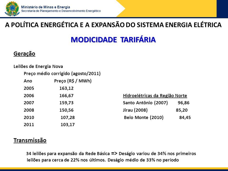Ministério de Minas e Energia Secretaria de Planejamento e Desenvolvimento Energético MODICIDADE TARIFÁRIA Geração Leilões de Energia Nova Preço médio corrigido (agosto/2011) Ano Preço (R$ / MWh) 2005 163,12 2006 166,67 Hidroelétricas da Região Norte 2007 159,73 Santo Antônio (2007) 96,86 2008 150,56 Jirau (2008) 85,20 2010 107,28 Belo Monte (2010) 84,45 2011 103,17 Transmissão 34 leilões para expansão da Rede Básica => Deságio variou de 34% nos primeiros leilões para cerca de 22% nos últimos.