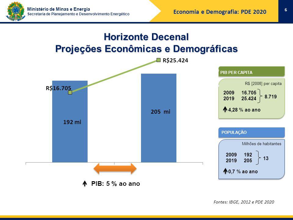Ministério de Minas e Energia Secretaria de Planejamento e Desenvolvimento Energético Horizonte Decenal Projeções Econômicas e Demográficas 6 Fontes: IBGE, 2012 e PDE 2020 PIB PER CAPITA POPULAÇÃO Milhões de habitantes 2009 2019 192 205 13 R$ [2008] per capita 2009 2019 16.705 25.424 8.719 4,28 % ao ano 0,7 % ao ano PIB: 5 % ao ano Economia e Demografia: PDE 2020