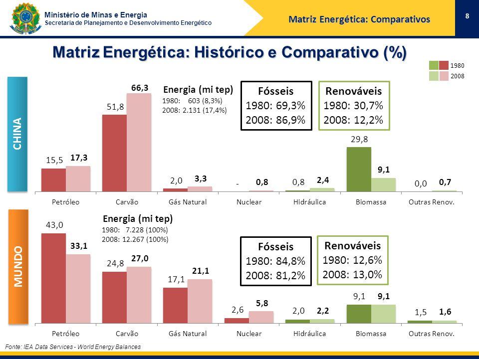 Ministério de Minas e Energia Secretaria de Planejamento e Desenvolvimento Energético Matriz Energética: Histórico e Comparativo (%) Fonte: IEA Data Services - World Energy Balances 8 1980 2008 Renováveis 1980: 30,7% 2008: 12,2% CHINA Fósseis 1980: 69,3% 2008: 86,9% Renováveis 1980: 12,6% 2008: 13,0% MUNDO Fósseis 1980: 84,8% 2008: 81,2% Energia (mi tep) 1980: 7.228 (100%) 2008: 12.267 (100%) Energia (mi tep) 1980: 603 (8,3%) 2008: 2.131 (17,4%) Matriz Energética: Comparativos