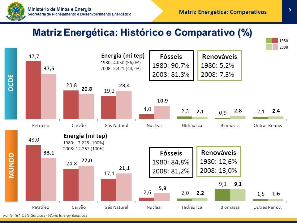 Ministério de Minas e Energia Secretaria de Planejamento e Desenvolvimento Energético Matriz Energética: Histórico e Comparativo (%) 9 1980 2008 Renováveis 1980: 12,6% 2008: 13,0% OCDE MUNDO Renováveis 1980: 5,2% 2008: 7,3% Fonte: IEA Data Services - World Energy Balances Fósseis 1980: 84,8% 2008: 81,2% Fósseis 1980: 90,7% 2008: 81,8% Energia (mi tep) 1980: 7.228 (100%) 2008: 12.267 (100%) Energia (mi tep) 1980: 4.050 (56,0%) 2008: 5.421 (44,2%) Matriz Energética: Comparativos