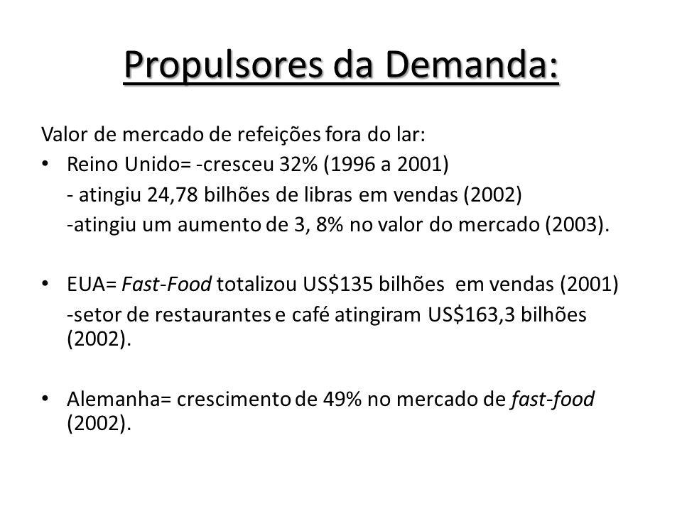 Propulsores da Demanda: Valor de mercado de refeições fora do lar: Reino Unido= -cresceu 32% (1996 a 2001) - atingiu 24,78 bilhões de libras em vendas