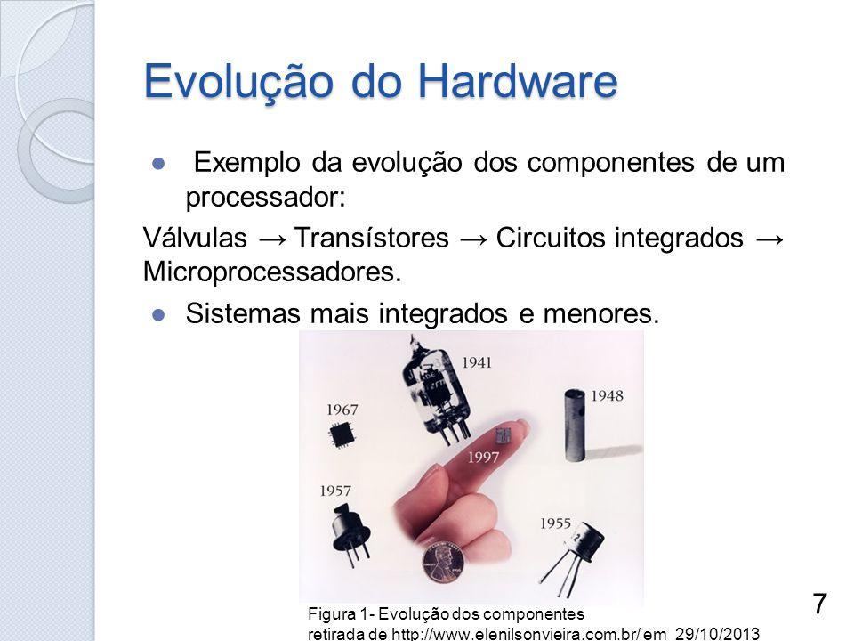 Evolução do Hardware Exemplo da evolução dos componentes de um processador: Válvulas Transístores Circuitos integrados Microprocessadores. Sistemas ma