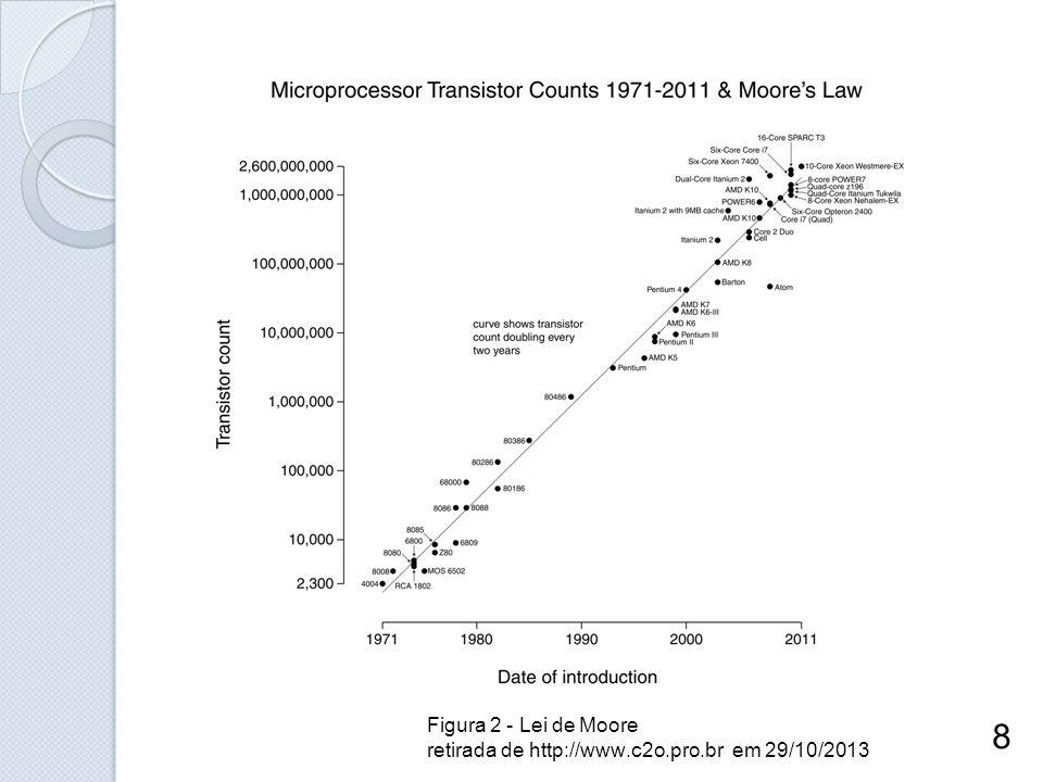 Figura 2 - Lei de Moore retirada de http://www.c2o.pro.br em 29/10/2013 8