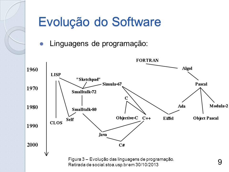 Evolução do Software Linguagens de programação: 9 Figura 3 – Evolução das linguagens de programação. Retirada de social.stoa.usp.br em 30/10/2013
