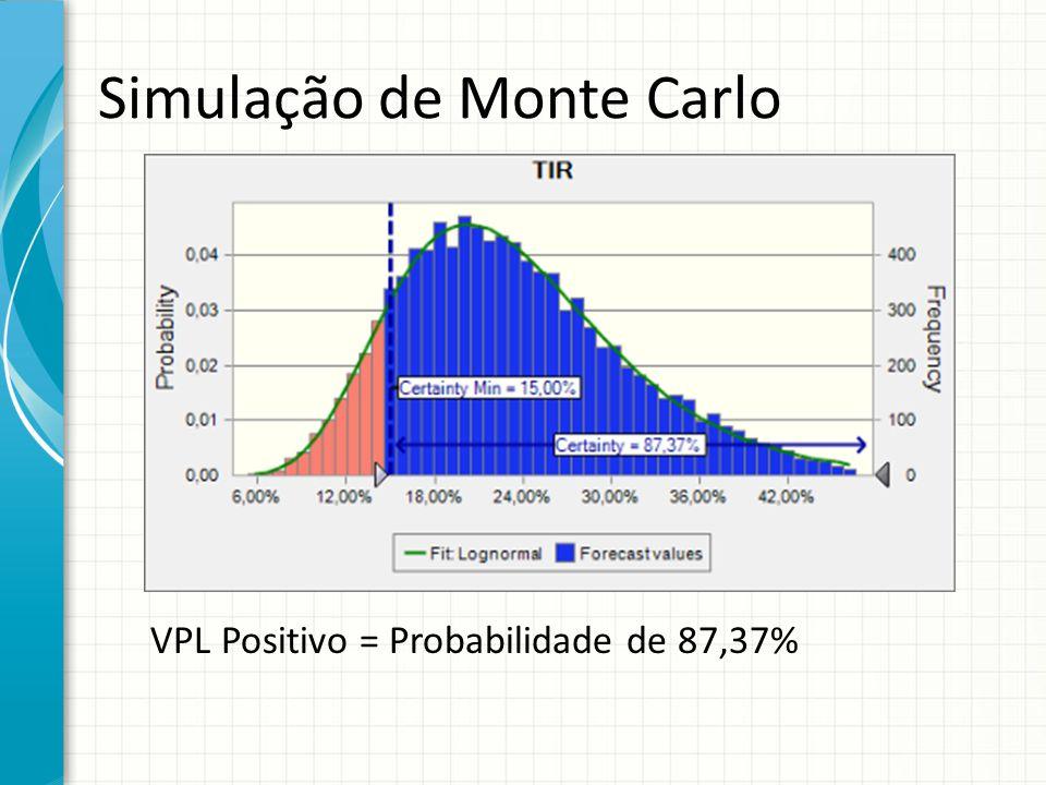 Simulação de Monte Carlo VPL Positivo = Probabilidade de 87,37%