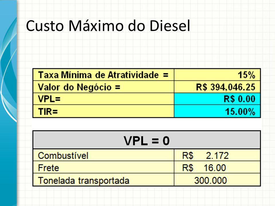 Custo Máximo do Diesel