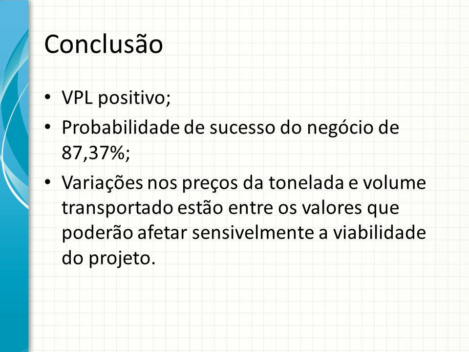 Conclusão VPL positivo; Probabilidade de sucesso do negócio de 87,37%; Variações nos preços da tonelada e volume transportado estão entre os valores q