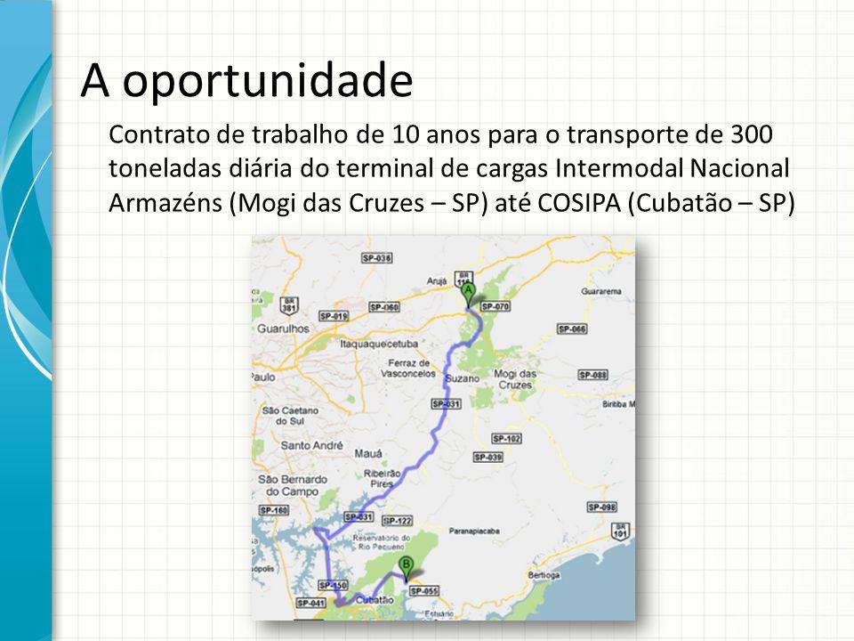 A oportunidade Contrato de trabalho de 10 anos para o transporte de 300 toneladas diária do terminal de cargas Intermodal Nacional Armazéns (Mogi das
