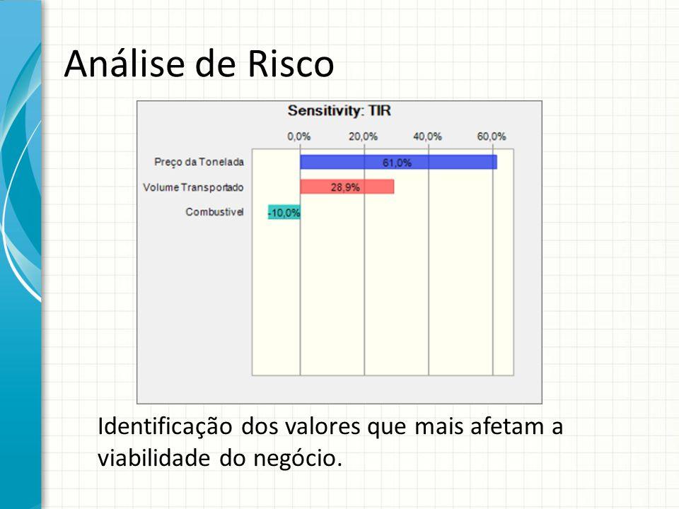 Análise de Risco Identificação dos valores que mais afetam a viabilidade do negócio.