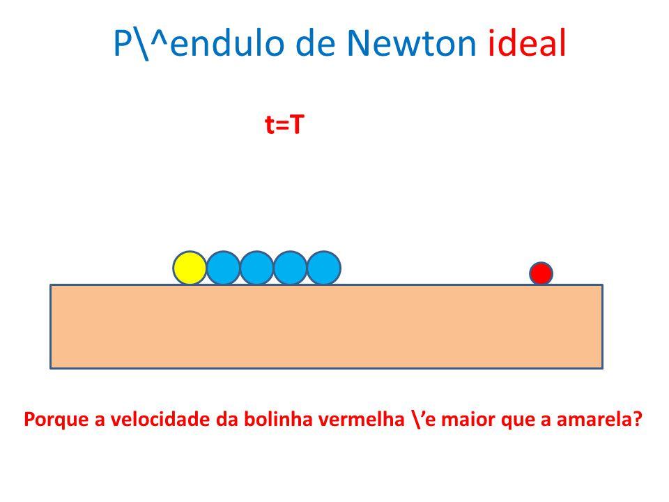 t=T P\^endulo de Newton ideal Porque a velocidade da bolinha vermelha \e maior que a amarela?