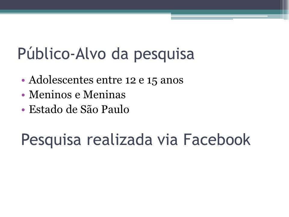 Público-Alvo da pesquisa Adolescentes entre 12 e 15 anos Meninos e Meninas Estado de São Paulo Pesquisa realizada via Facebook