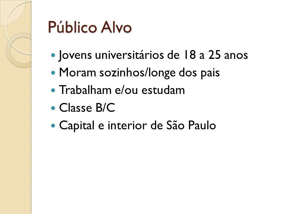 Público Alvo Jovens universitários de 18 a 25 anos Moram sozinhos/longe dos pais Trabalham e/ou estudam Classe B/C Capital e interior de São Paulo