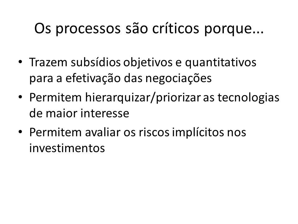 Qual a importância de tais processos para os NITs das ICTs.