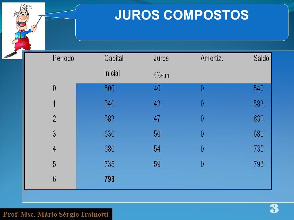 Prof. Msc. Mário Sérgio Trainotti 3 JUROS COMPOSTOS
