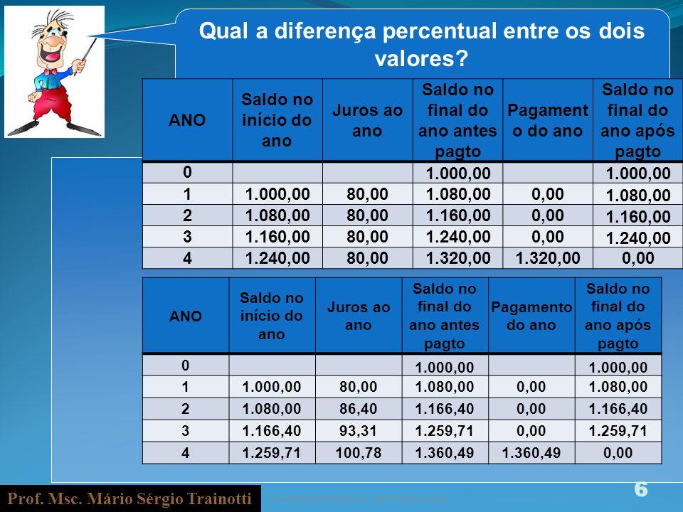 Prof. Msc. Mário Sérgio Trainotti 6 Qual a diferença percentual entre os dois valores? ANO Saldo no início do ano Juros ao ano Saldo no final do ano a