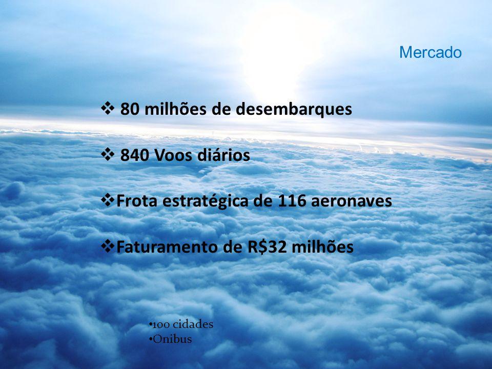 80 milhões de desembarques 840 Voos diários Frota estratégica de 116 aeronaves Faturamento de R$32 milhões 100 cidades Onibus Mercado