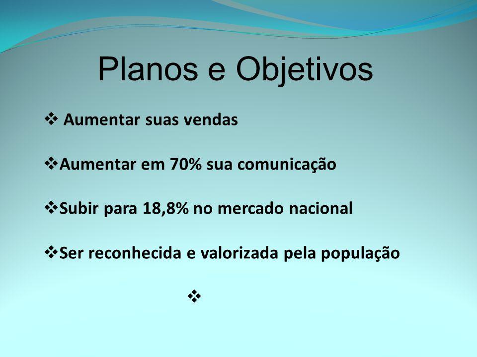 Planos e Objetivos Aumentar suas vendas Aumentar em 70% sua comunicação Subir para 18,8% no mercado nacional Ser reconhecida e valorizada pela populaç