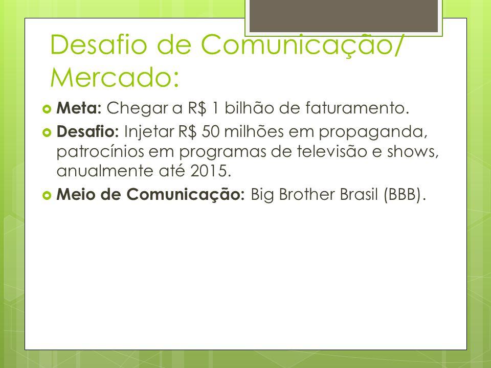Desafio de Comunicação/ Mercado: Meta: Chegar a R$ 1 bilhão de faturamento. Desafio: Injetar R$ 50 milhões em propaganda, patrocínios em programas de