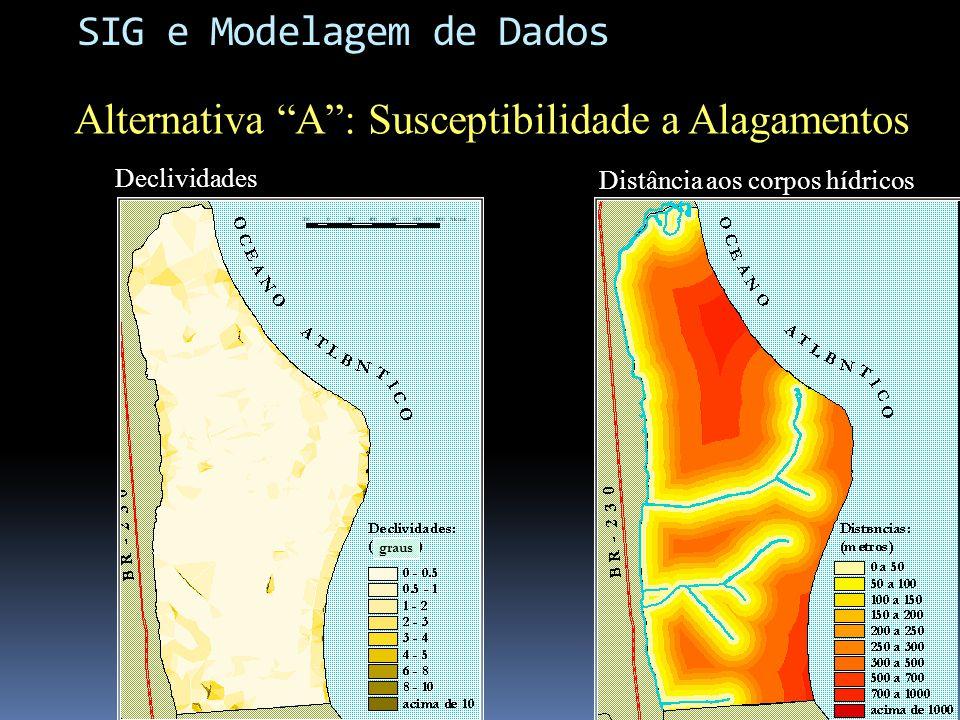 Declividades Distância aos corpos hídricos graus Alternativa A: Susceptibilidade a Alagamentos SIG e Modelagem de Dados