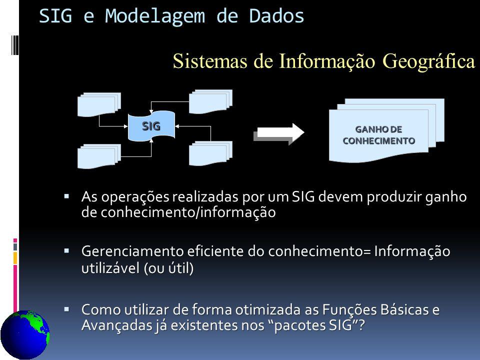 SIG e Modelagem de Dados As operações realizadas por um SIG devem produzir ganho de conhecimento/informação As operações realizadas por um SIG devem p