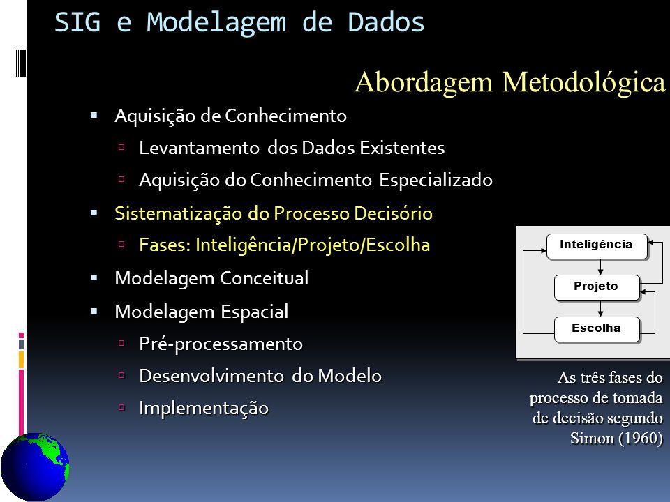 Abordagem Metodológica Abordagem Metodológica Aquisição de Conhecimento Aquisição de Conhecimento Levantamento dos Dados Existentes Levantamento dos D