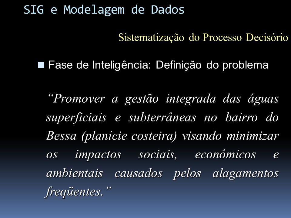 Profundidade do Aqüífero NÍVEIS NÍVEIS MNT MNT Profundidade=MNT - NÍVEIS Alternativa A: Susceptibilidade a Alagamentos SIG e Modelagem de Dados