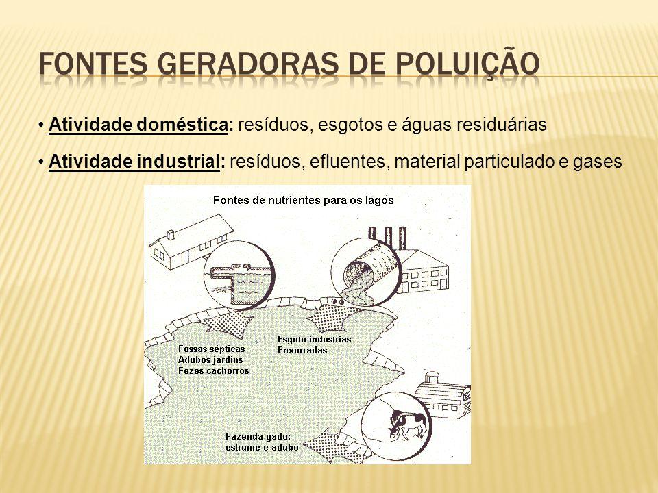 Atividade doméstica: resíduos, esgotos e águas residuárias Atividade industrial: resíduos, efluentes, material particulado e gases