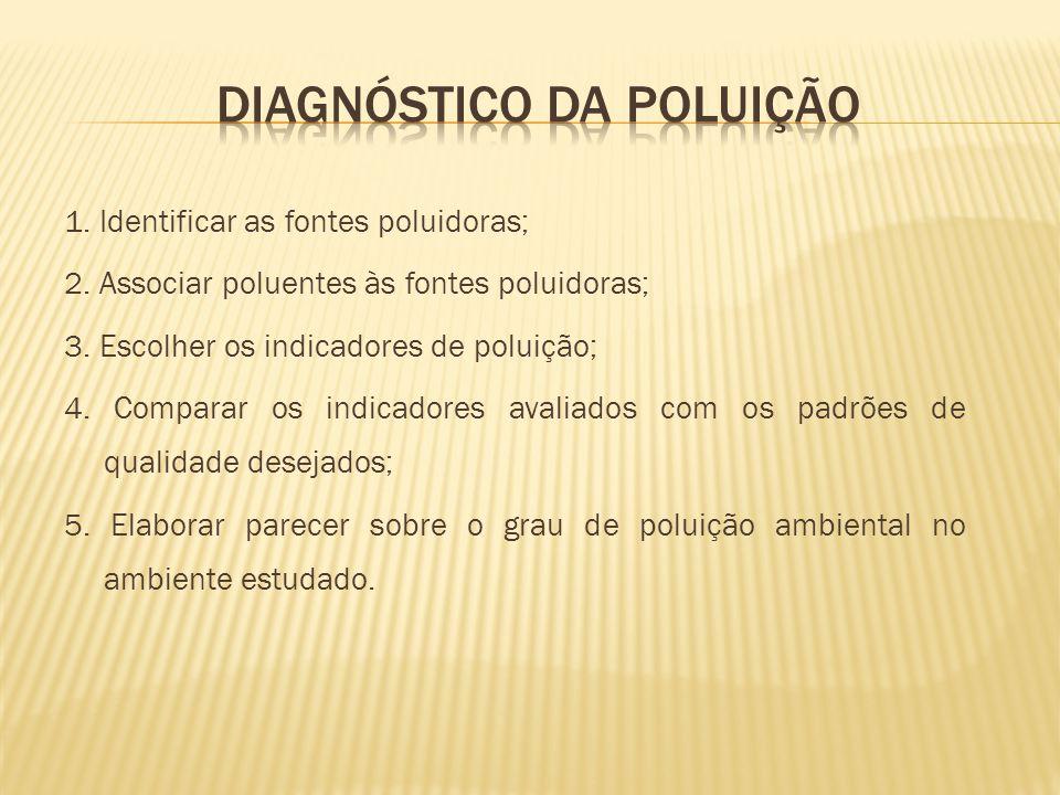 1. Identificar as fontes poluidoras; 2. Associar poluentes às fontes poluidoras; 3. Escolher os indicadores de poluição; 4. Comparar os indicadores av
