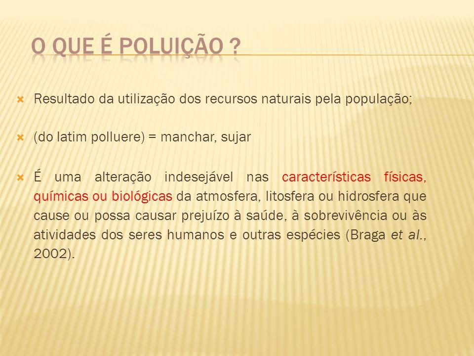Resultado da utilização dos recursos naturais pela população; (do latim polluere) = manchar, sujar É uma alteração indesejável nas características fís