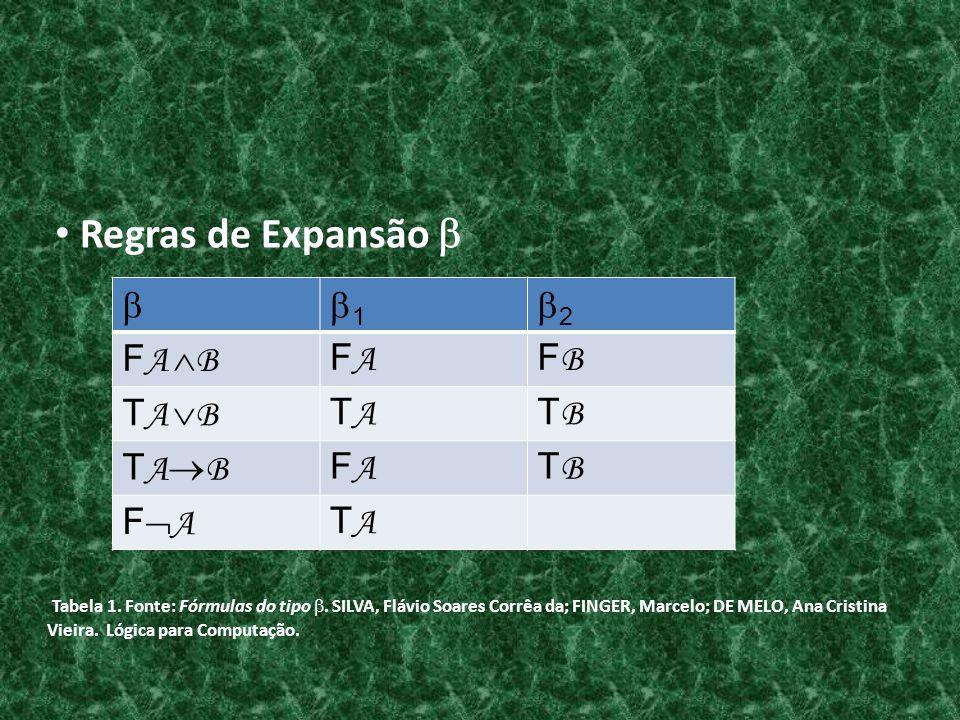 1 2 F A B FAFA FBFB T A B TATA TBTB FAFA TBTB F A TATA Regras de Expansão Tabela 1. Fonte: Fórmulas do tipo. SILVA, Flávio Soares Corrêa da; FINGER, M
