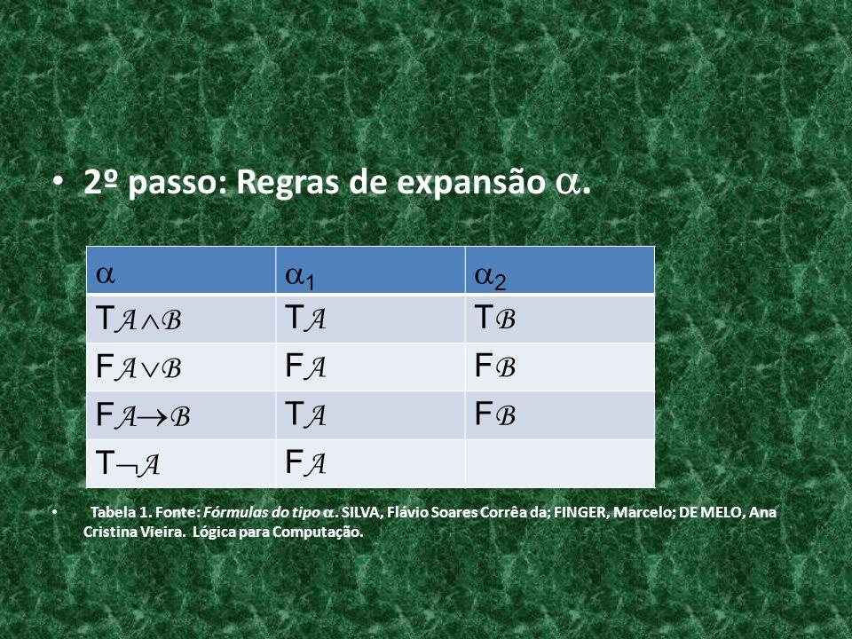 2º passo: Regras de expansão. Tabela 1. Fonte: Fórmulas do tipo. SILVA, Flávio Soares Corrêa da; FINGER, Marcelo; DE MELO, Ana Cristina Vieira. Lógica